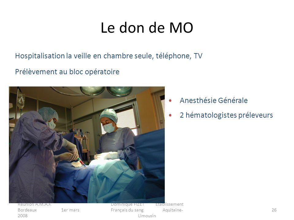 Réunion A.M.A.F. Bordeaux 1er mars 2008 Dominique FIZET Etablissement Français du sang Aquitaine- Limousin 26 Hospitalisation la veille en chambre seu