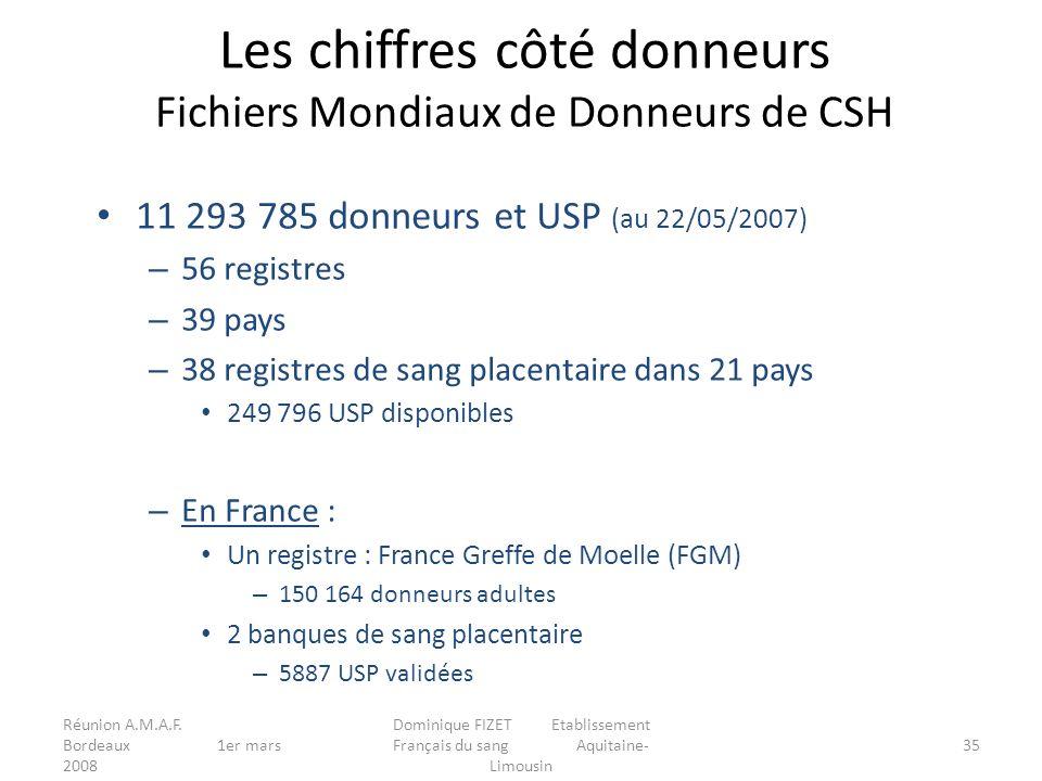 Réunion A.M.A.F. Bordeaux 1er mars 2008 Dominique FIZET Etablissement Français du sang Aquitaine- Limousin 35 Les chiffres côté donneurs Fichiers Mond