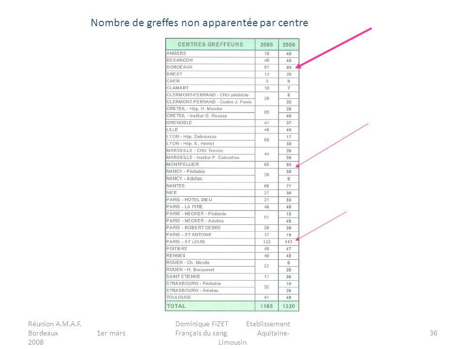 Réunion A.M.A.F. Bordeaux 1er mars 2008 Dominique FIZET Etablissement Français du sang Aquitaine- Limousin 36 Nombre de greffes non apparentée par cen