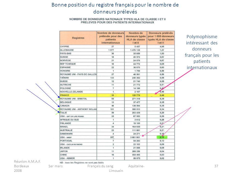 Réunion A.M.A.F. Bordeaux 1er mars 2008 Dominique FIZET Etablissement Français du sang Aquitaine- Limousin 37 Bonne position du registre français pour