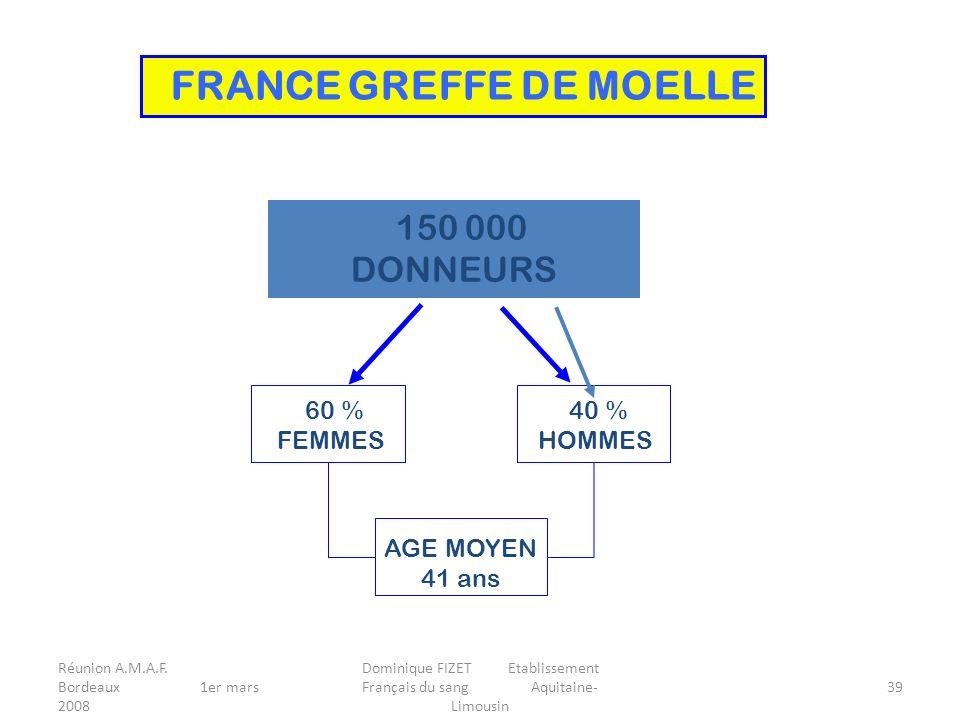 Réunion A.M.A.F. Bordeaux 1er mars 2008 Dominique FIZET Etablissement Français du sang Aquitaine- Limousin 39 150 000 DONNEURS 60 % FEMMES 40 % HOMMES