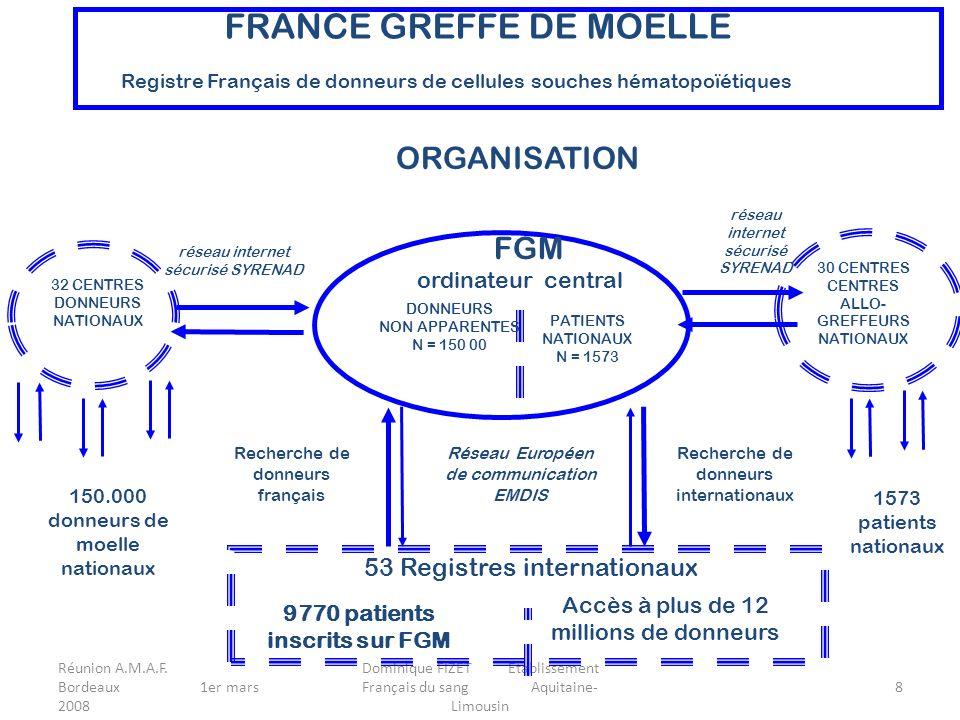 Réunion A.M.A.F. Bordeaux 1er mars 2008 Dominique FIZET Etablissement Français du sang Aquitaine- Limousin 8 ORGANISATION FGM ordinateur central FRANC