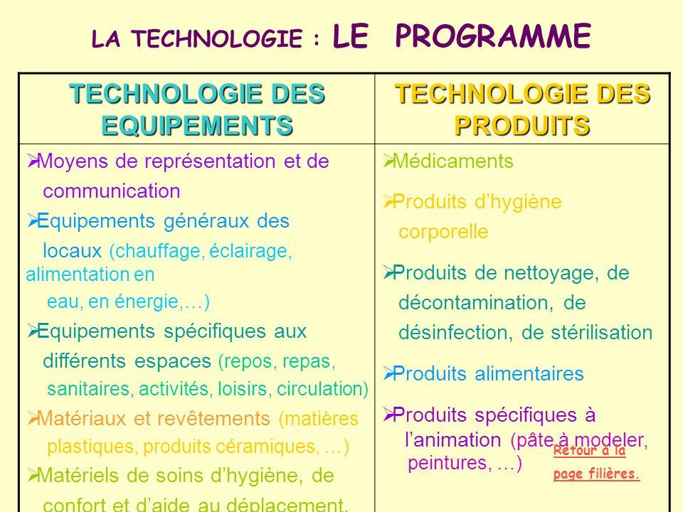 LA TECHNOLOGIE : LE PROGRAMME TECHNOLOGIE DES EQUIPEMENTS TECHNOLOGIE DES PRODUITS Moyens de représentation et de communication Equipements généraux d
