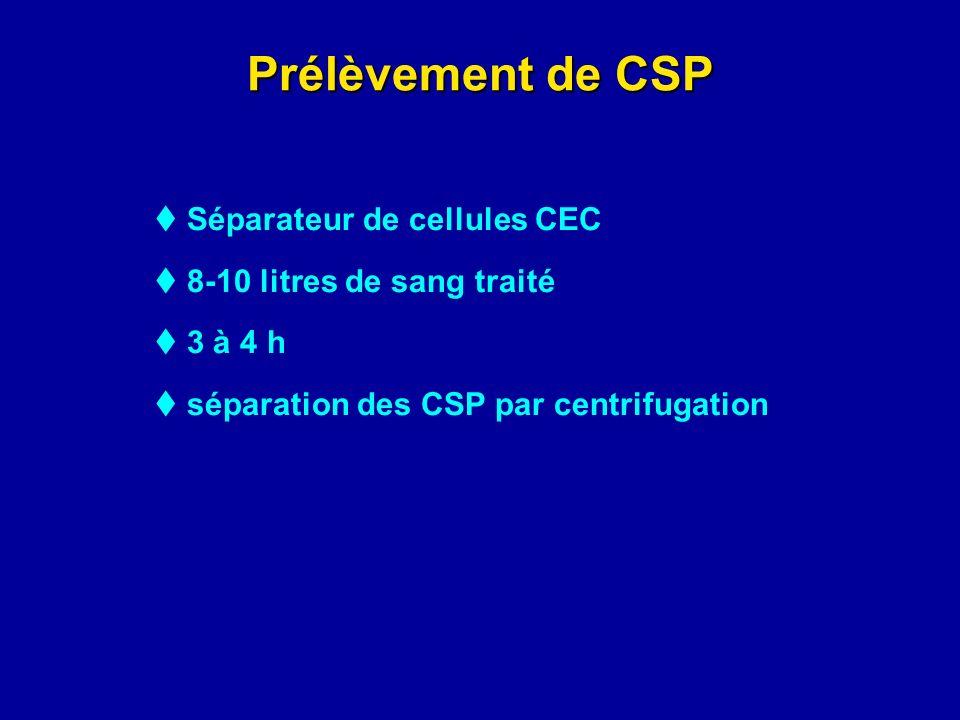 Prélèvement de CSP Séparateur de cellules CEC 8-10 litres de sang traité 3 à 4 h séparation des CSP par centrifugation