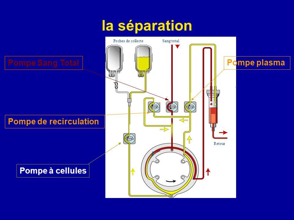Pompe Sang Total Pompe plasma Pompe à cellules Pompe de recirculation Poches de collecteSang total Retour la séparation