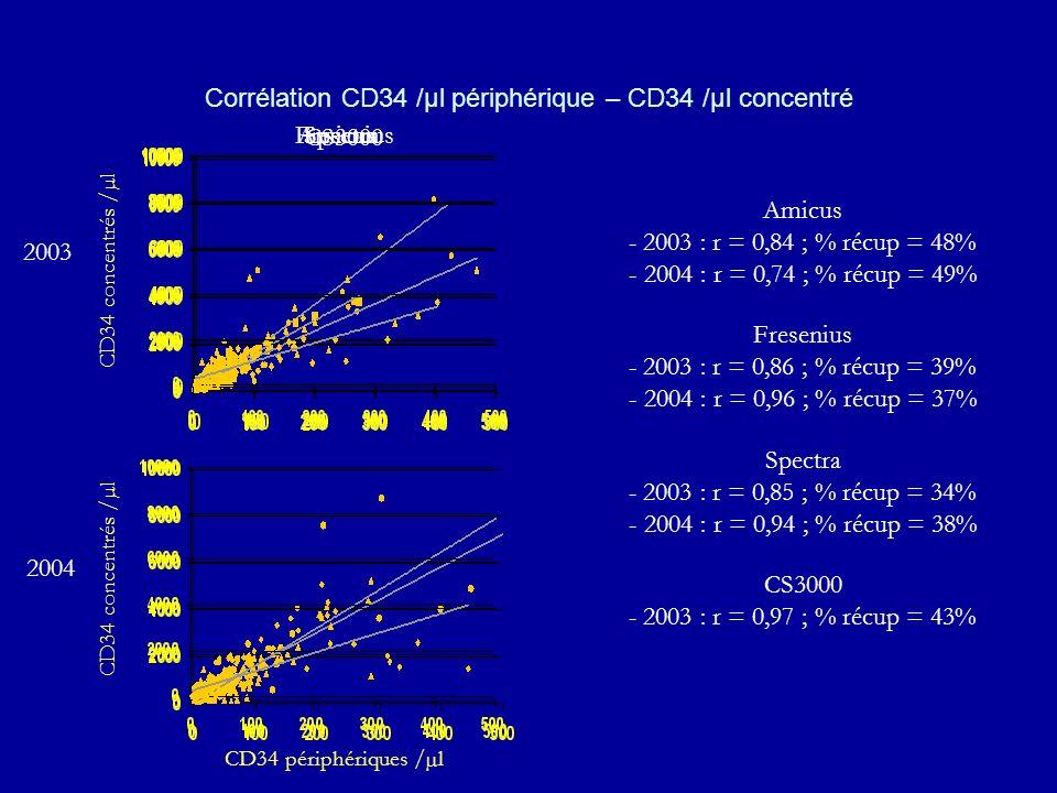 Corrélation CD34 /µl périphérique – CD34 /µl concentré 2003 2004 CD34 concentrés /µl CD34 périphériques /µl Spectra CS3000 Amicus - 2003 : r = 0,84 ;