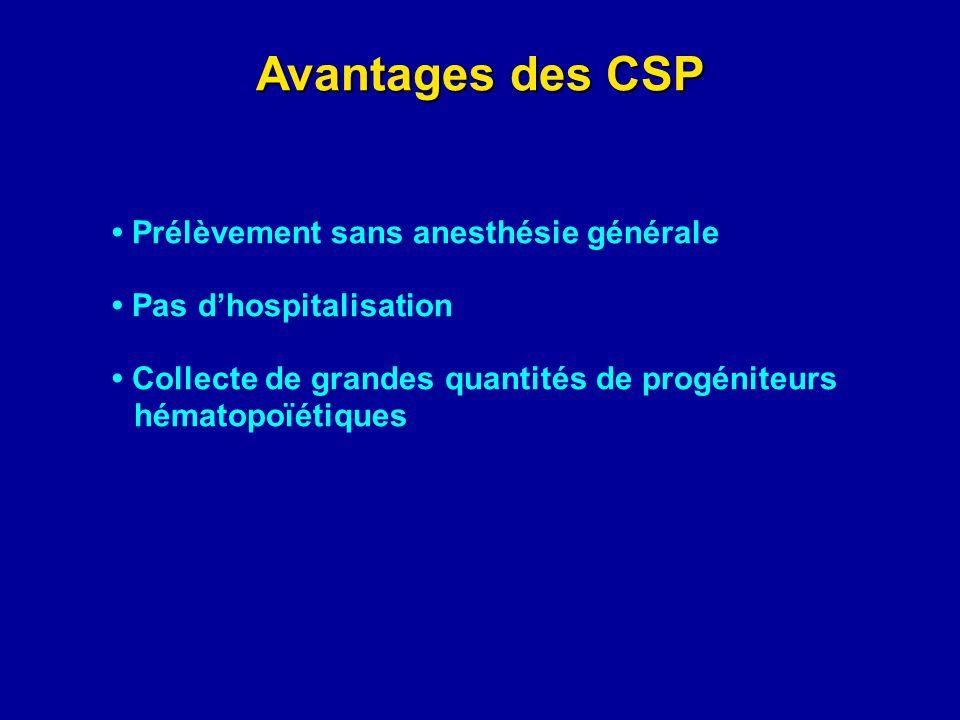 Avantages des CSP Prélèvement sans anesthésie générale Pas dhospitalisation Collecte de grandes quantités de progéniteurs hématopoïétiques