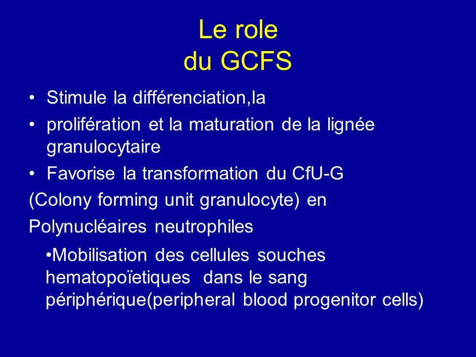 Le role du GCFS Stimule la différenciation,la prolifération et la maturation de la lignée granulocytaire Favorise la transformation du CfU-G (Colony f