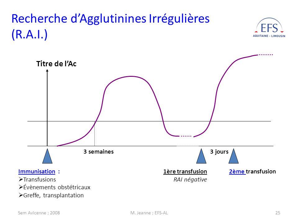 Sem Avicenne ; 2008M. Jeanne ; EFS-AL25 Titre de lAc 3 semaines Immunisation : Transfusions Évènements obstétricaux Greffe, transplantation 1ère trans