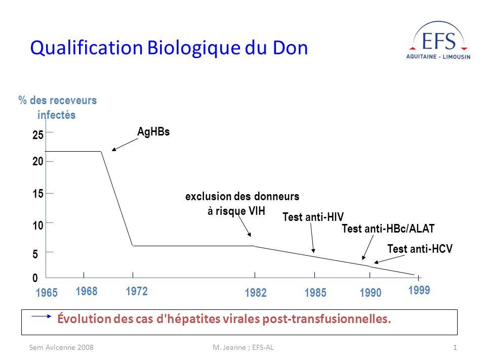 Sem Avicenne 2008M. Jeanne ; EFS-AL1 Évolution des cas d hépatites virales post-transfusionnelles.