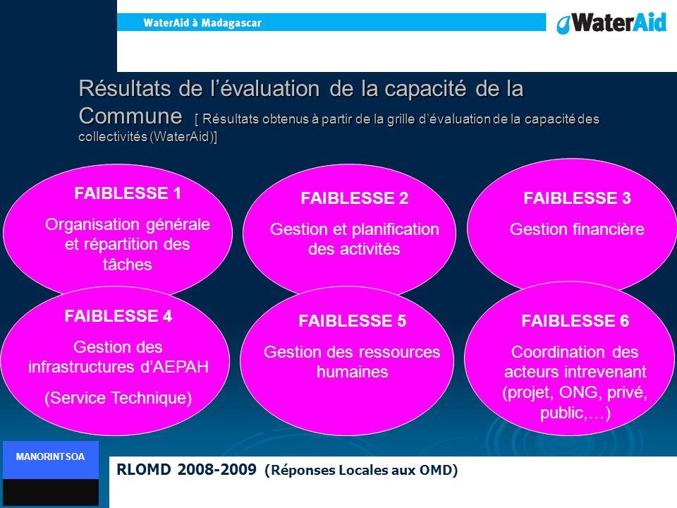 Résultats de lévaluation de la capacité de la Commune [ Résultats obtenus à partir de la grille dévaluation de la capacité des collectivités (WaterAid