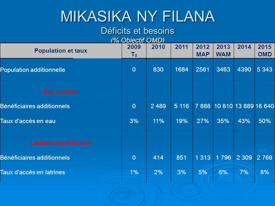MIKASIKA NY FILANA Déficits et besoins (% Objectif OMD) Population et taux 2009201020112012201320142015 T0T0 MAPWAM OMD Population additionnelle 083016842561346343905 343 Eau potable Bénéficiaires additionnels 02 4895 1167 88810 81013 88916 640 Taux d accès en eau 3%11%19%27%35%43%50% Latrines hygiéniques Bénéficiaires additionnels 04148511 3131 7962 3092 768 Taux d accès en latrines 1%2%3%5%6%7%8%