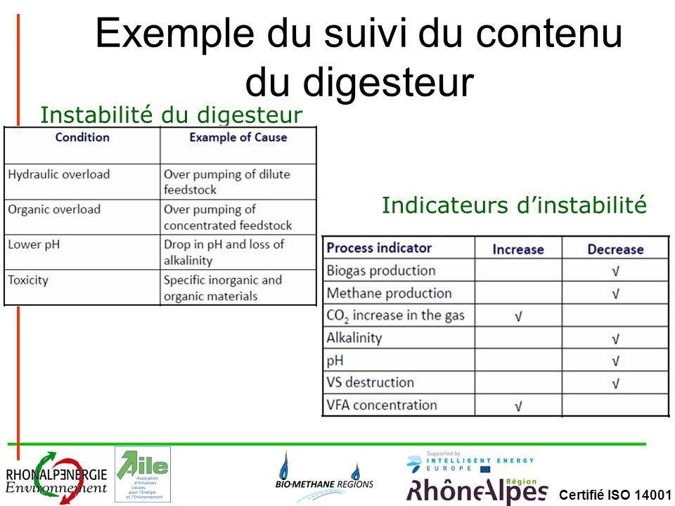 Certifié ISO 14001 Exemple du suivi du contenu du digesteur Indicateurs dinstabilité Instabilité du digesteur