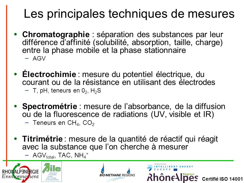 Certifié ISO 14001 Les principales techniques de mesures Chromatographie : séparation des substances par leur différence daffinité (solubilité, absorp