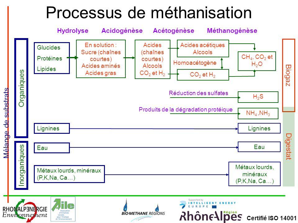 Certifié ISO 14001 Facteurs clés pour favoriser lactivité des bactéries Hydrolyse – Taille des particules (plus elles sont petites mieux cest !) – Accessibilité des substrats (pour dégradation enzymatique, difficile avec lipides) – Temps de séjour dans le réacteur – Structure chimique des substrats (lignine pas dégradable) – Teneur en MO des substrats Acidogénèse – Influence du pH et de la concentration en H2