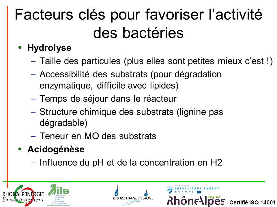 Certifié ISO 14001 Les facteurs de contrôle à surveiller La température (psychrophile, mésophile ou thermophile) Le pH compris entre 6,5 et 7,5 (inhibition en milieu acide) La teneur en nutriment (macro et micronutriments) – recommandation : C (500-1000)-N (15-20)-P (5)-S (3) – Micronutriments : Ni,Fe,Co,SE,Mg… La teneur en agents inhibiteurs (NH 4 +, H 2 S, Ca/Na/K, détergents, solvants, métaux lourds…) Le temps de séjour (garantir un temps suffisant pour le régénération des bactéries)