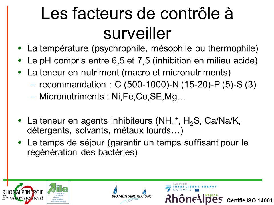 Certifié ISO 14001 Les facteurs de contrôle à surveiller La température (psychrophile, mésophile ou thermophile) Le pH compris entre 6,5 et 7,5 (inhib