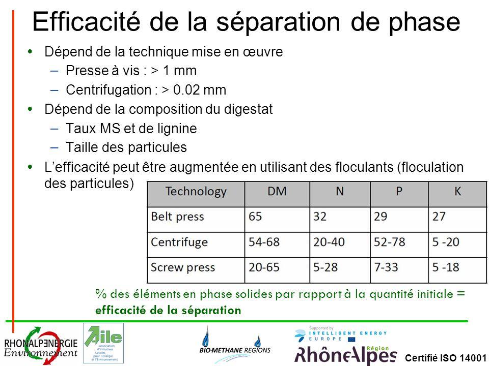 Certifié ISO 14001 Efficacité de la séparation de phase Dépend de la technique mise en œuvre – Presse à vis : > 1 mm – Centrifugation : > 0.02 mm Dépe