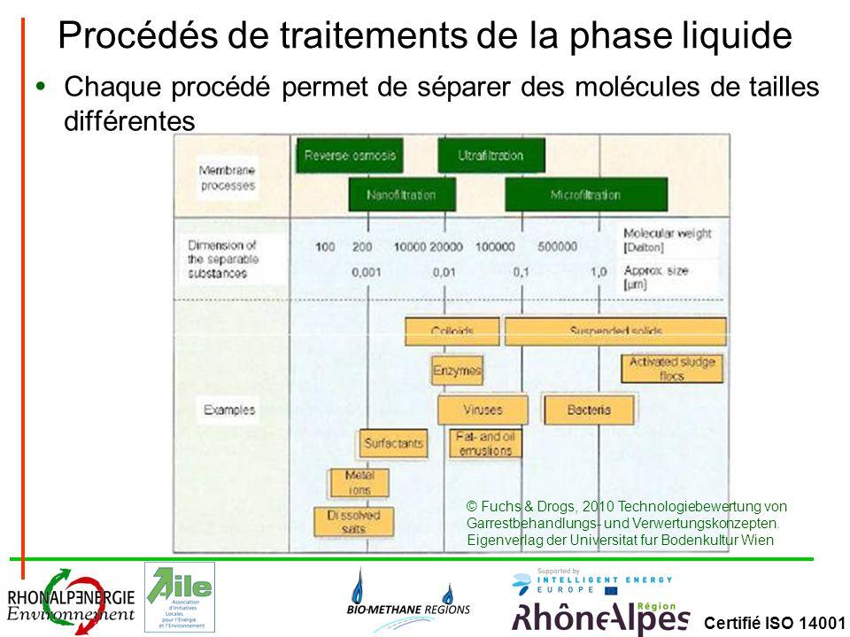 Certifié ISO 14001 Procédés de traitements de la phase liquide Chaque procédé permet de séparer des molécules de tailles différentes © Fuchs & Drogs, 2010 Technologiebewertung von Garrestbehandlungs- und Verwertungskonzepten.