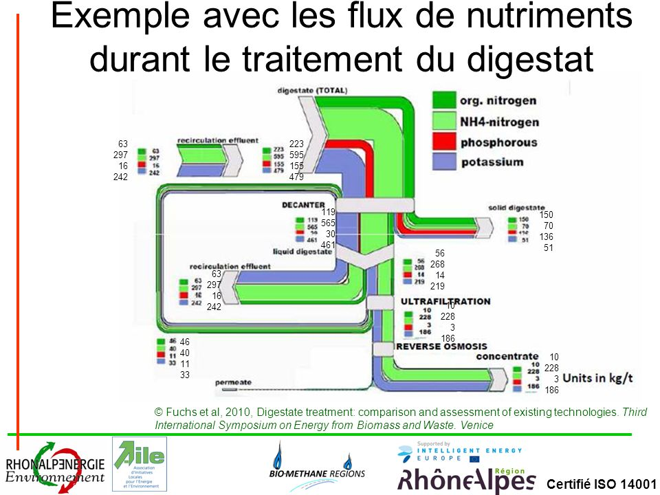 Certifié ISO 14001 Exemple avec les flux de nutriments durant le traitement du digestat © Fuchs et al, 2010, Digestate treatment: comparison and asses