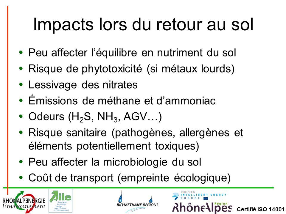Certifié ISO 14001 Impacts lors du retour au sol Peu affecter léquilibre en nutriment du sol Risque de phytotoxicité (si métaux lourds) Lessivage des nitrates Émissions de méthane et dammoniac Odeurs (H 2 S, NH 3, AGV…) Risque sanitaire (pathogènes, allergènes et éléments potentiellement toxiques) Peu affecter la microbiologie du sol Coût de transport (empreinte écologique)