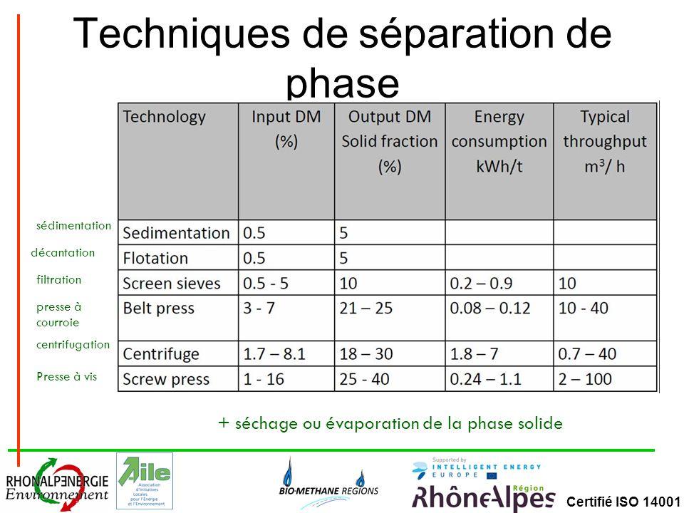 Certifié ISO 14001 Techniques de séparation de phase sédimentation filtration presse à courroie centrifugation Presse à vis décantation + séchage ou évaporation de la phase solide
