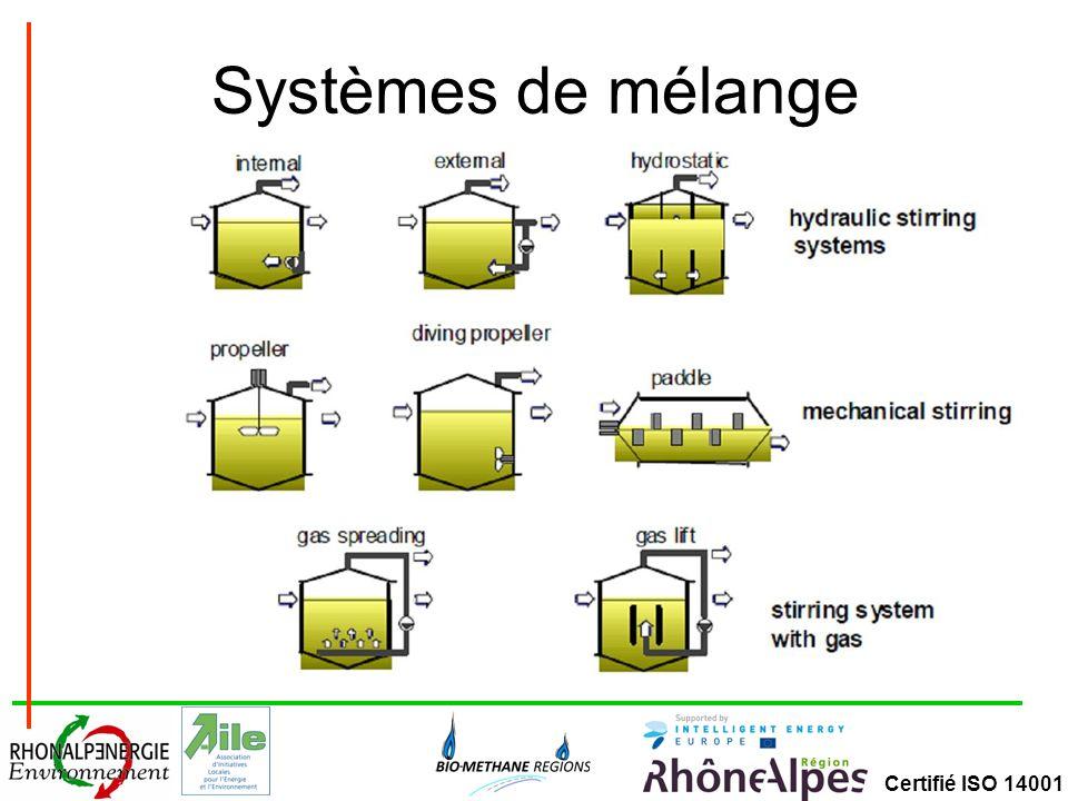 Certifié ISO 14001 Stockage de gaz – double membrane Membrane de stockage du gaz (intérieure) Membrane de protection météorologique (extérieure)