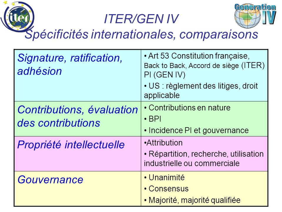 LES TEXTES Accord ITER, 30 articles + 3 Annexes : - Privilèges et immunités ( parties intégrantes de laccord) - Intellectual property Right - Host Support Les autres documents contractuels : - Site support Agreement - Back to back Agreement - Accord de siège Les règles de lOrganisation pour la construction et lexploitation dITER: - Common Understandings : Cost sharing formula, procurement allocation, principles for the operation program, etc.