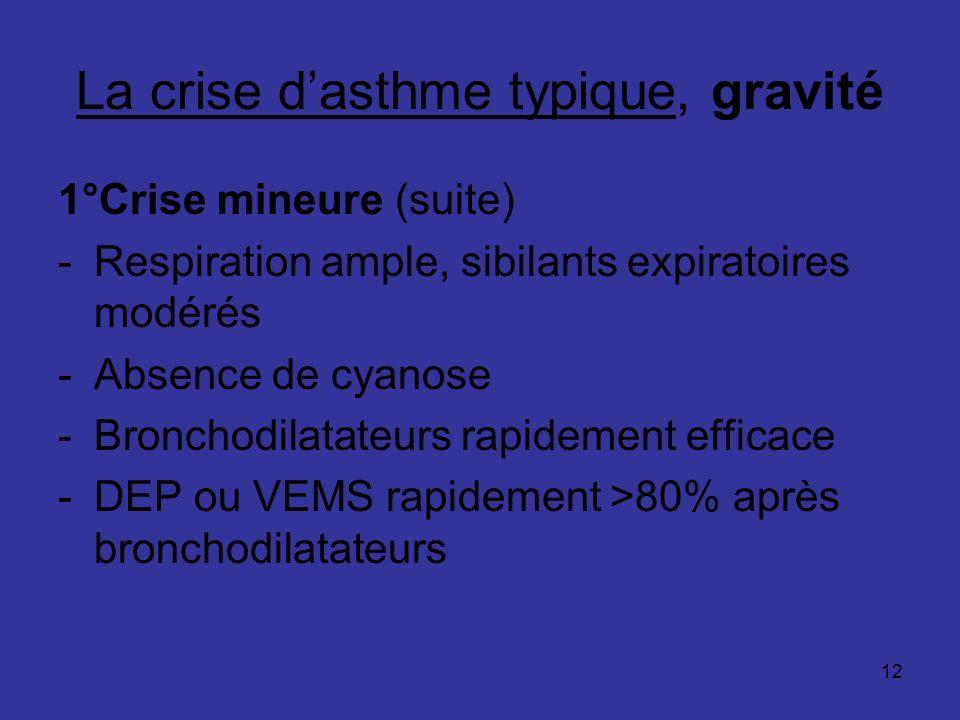 12 La crise dasthme typique, gravité 1°Crise mineure (suite) -Respiration ample, sibilants expiratoires modérés -Absence de cyanose -Bronchodilatateur