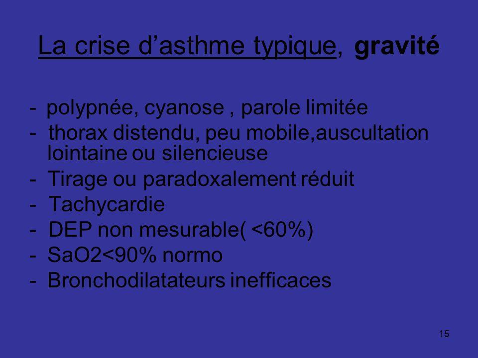 15 La crise dasthme typique, gravité - polypnée, cyanose, parole limitée - thorax distendu, peu mobile,auscultation lointaine ou silencieuse -Tirage o