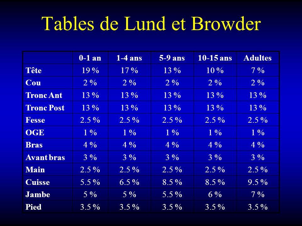 Tables de Lund et Browder 0-1 an1-4 ans5-9 ans10-15 ansAdultes Tête19 %17 %13 %10 %7 % Cou2 % Tronc Ant13 % Tronc Post13 % Fesse2.5 % OGE1 % Bras4 % A