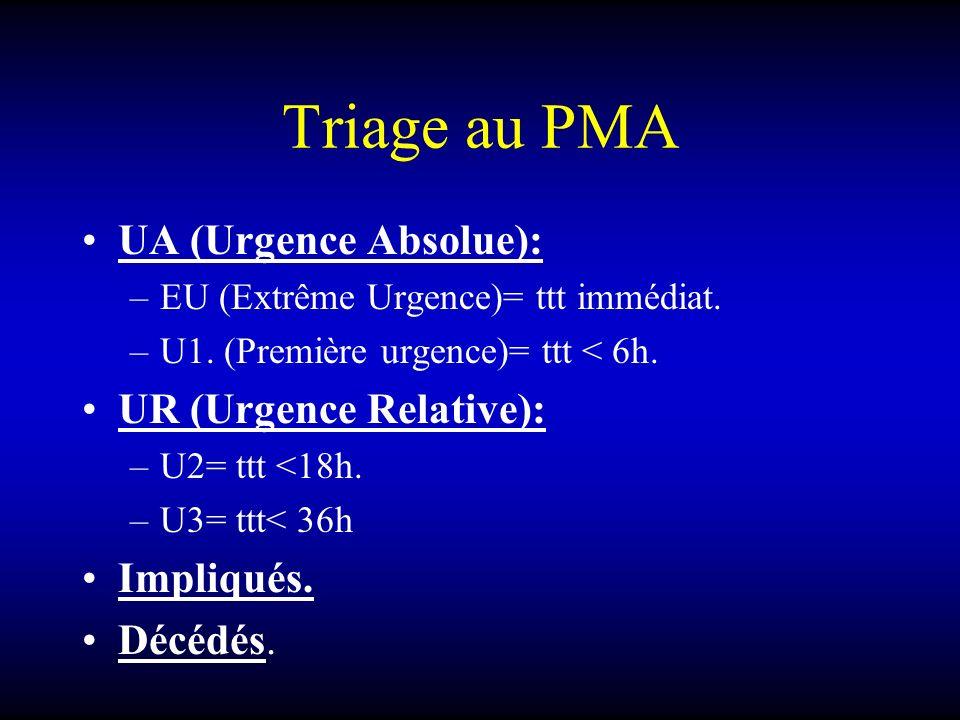 Triage au PMA UA (Urgence Absolue): –EU (Extrême Urgence)= ttt immédiat. –U1. (Première urgence)= ttt < 6h. UR (Urgence Relative): –U2= ttt <18h. –U3=