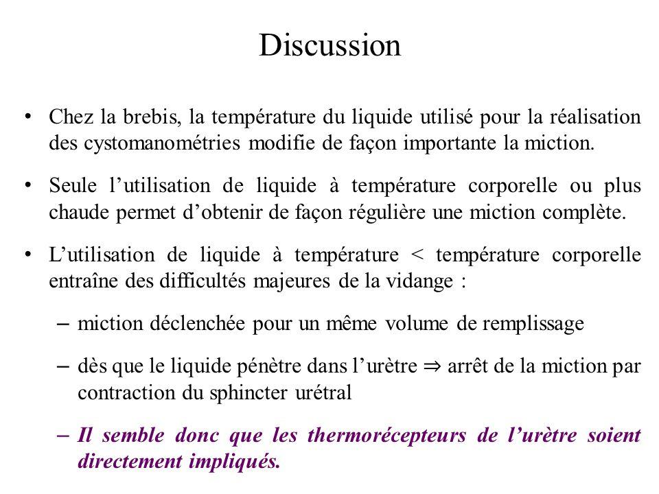 Chez la brebis, la température du liquide utilisé pour la réalisation des cystomanométries modifie de façon importante la miction. Seule lutilisation