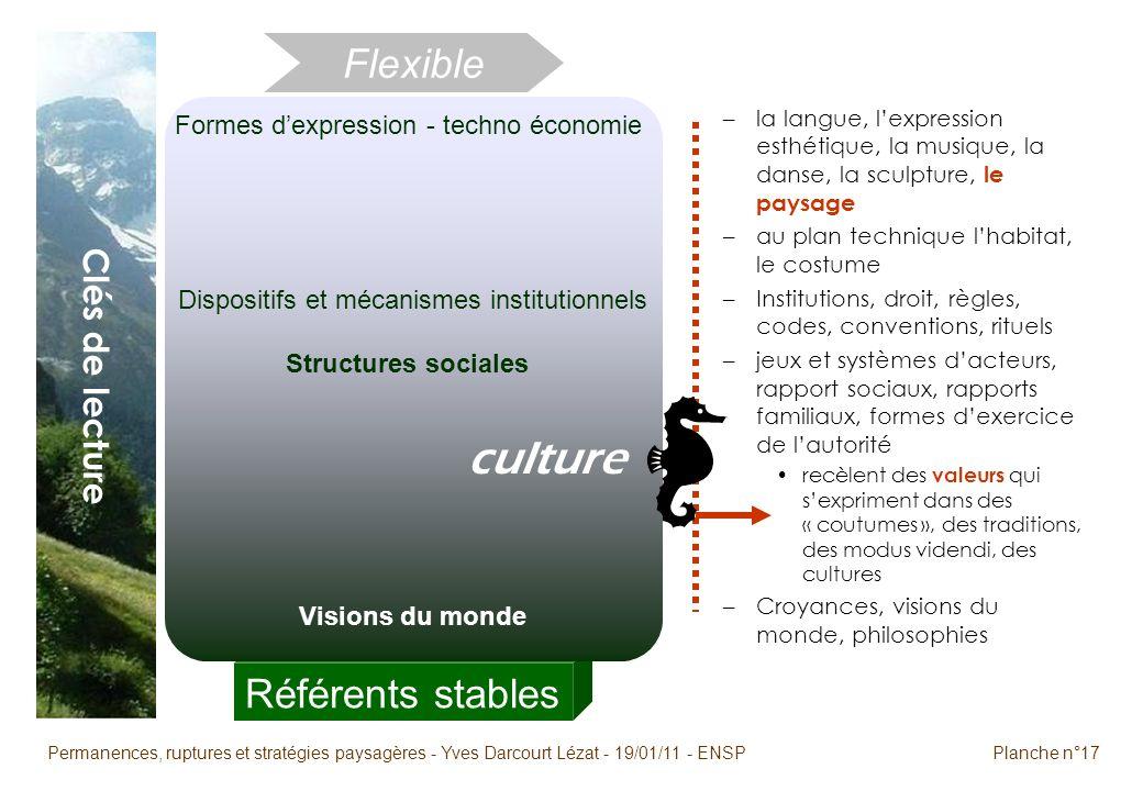 Permanences, ruptures et stratégies paysagères - Yves Darcourt Lézat - 19/01/11 - ENSPPlanche n°17 Référents stables Flexible Clés de lecture –la lang