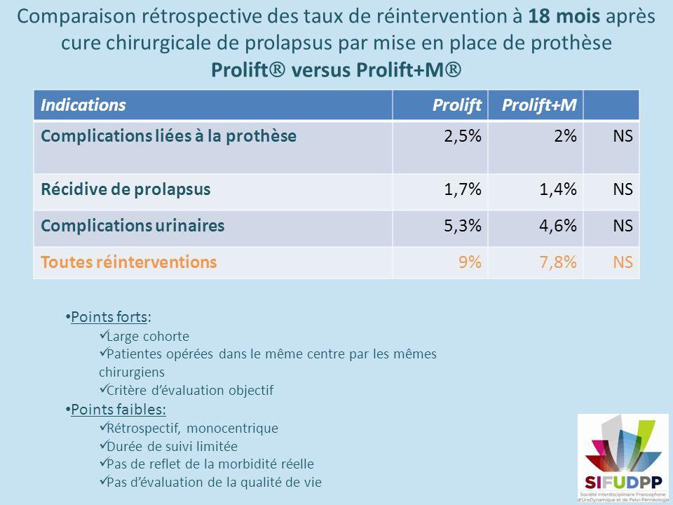 Comparaison rétrospective des taux de réintervention à 18 mois après cure chirurgicale de prolapsus par mise en place de prothèse Prolift versus Prolift+M IndicationsProliftProlift+M Complications liées à la prothèse2,5%2%NS Récidive de prolapsus 1,7%1,4%NS Complications urinaires5,3%4,6%NS Toutes réinterventions9%7,8%NS Points forts: Large cohorte Patientes opérées dans le même centre par les mêmes chirurgiens Critère dévaluation objectif Points faibles: Rétrospectif, monocentrique Durée de suivi limitée Pas de reflet de la morbidité réelle Pas dévaluation de la qualité de vie