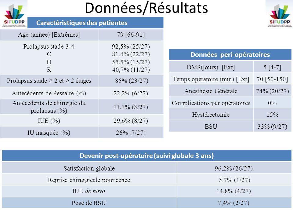 Données/Résultats Caractéristiques des patientes Age (année) [Extrêmes]79 [66-91] Prolapsus stade 3-4 C H R 92,5% (25/27) 81,4% (22/27) 55,5% (15/27)