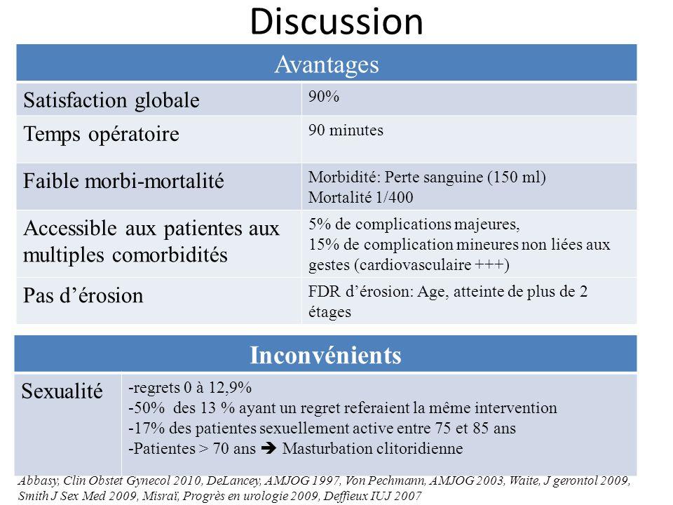Discussion Avantages Satisfaction globale 90% Temps opératoire 90 minutes Faible morbi-mortalité Morbidité: Perte sanguine (150 ml) Mortalité 1/400 Ac