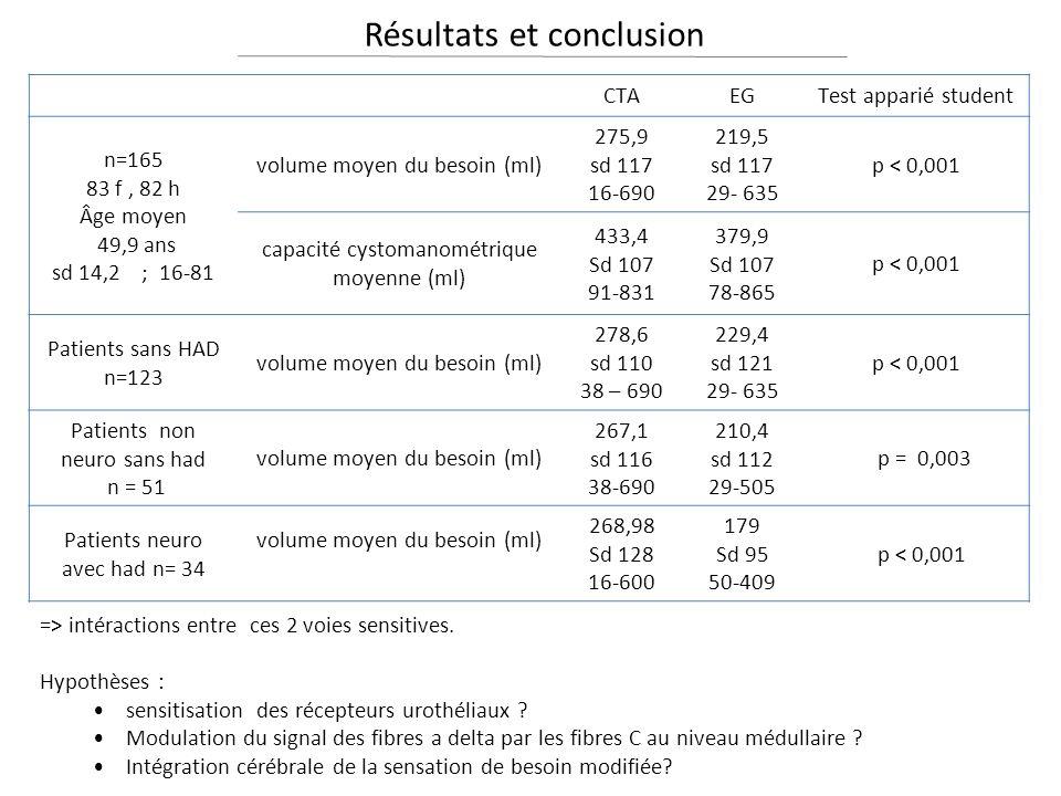 Résultats et conclusion => intéractions entre ces 2 voies sensitives.