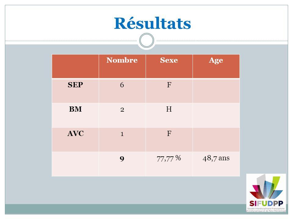 Résultats NombreSexeAge SEP6F BM2H AVC1F 977,77 %48,7 ans