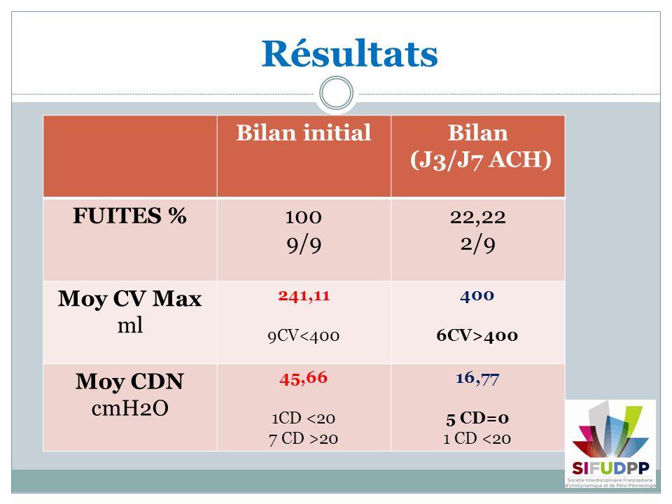 Résultats Bilan initialBilan (J3/J7 ACH) FUITES %100 9/9 22,22 2/9 Moy CV Max ml 241,11 9CV<400 400 6CV>400 Moy CDN cmH2O 45,66 1CD <20 7 CD >20 16,77