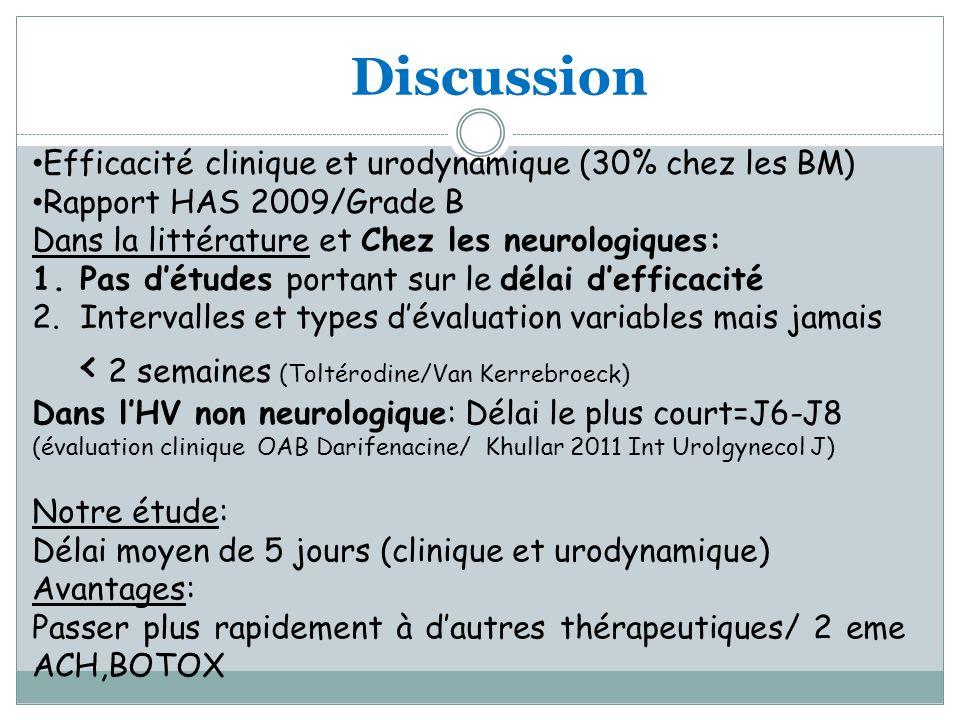 Discussion Efficacité clinique et urodynamique (30% chez les BM) Rapport HAS 2009/Grade B Dans la littérature et Chez les neurologiques: 1.Pas détudes portant sur le délai defficacité 2.Intervalles et types dévaluation variables mais jamais < 2 semaines (Toltérodine/Van Kerrebroeck) Dans lHV non neurologique: Délai le plus court=J6-J8 (évaluation clinique OAB Darifenacine/ Khullar 2011 Int Urolgynecol J) Notre étude: Délai moyen de 5 jours (clinique et urodynamique) Avantages: Passer plus rapidement à dautres thérapeutiques/ 2 eme ACH,BOTOX