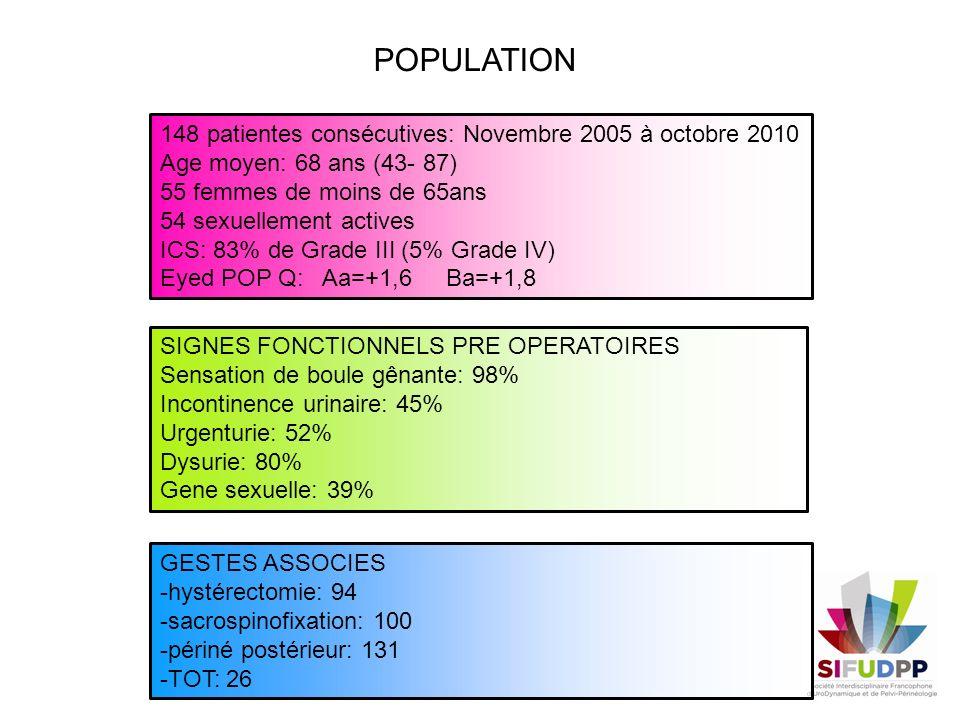POPULATION 148 patientes consécutives: Novembre 2005 à octobre 2010 Age moyen: 68 ans (43- 87) 55 femmes de moins de 65ans 54 sexuellement actives ICS