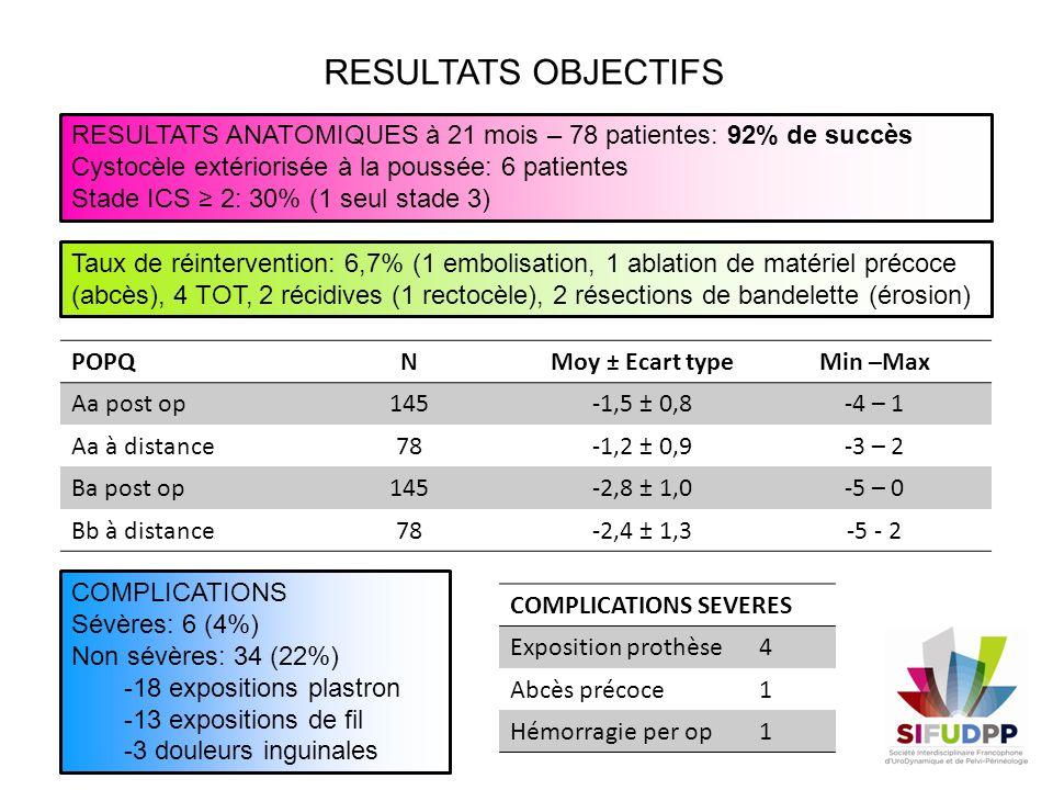 RESULTATS OBJECTIFS RESULTATS ANATOMIQUES à 21 mois – 78 patientes: 92% de succès Cystocèle extériorisée à la poussée: 6 patientes Stade ICS 2: 30% (1
