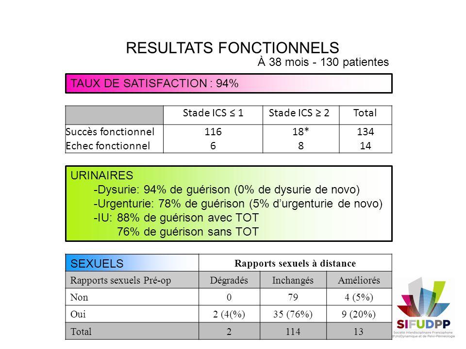 RESULTATS FONCTIONNELS TAUX DE SATISFACTION : 94% URINAIRES -Dysurie: 94% de guérison (0% de dysurie de novo) -Urgenturie: 78% de guérison (5% durgent