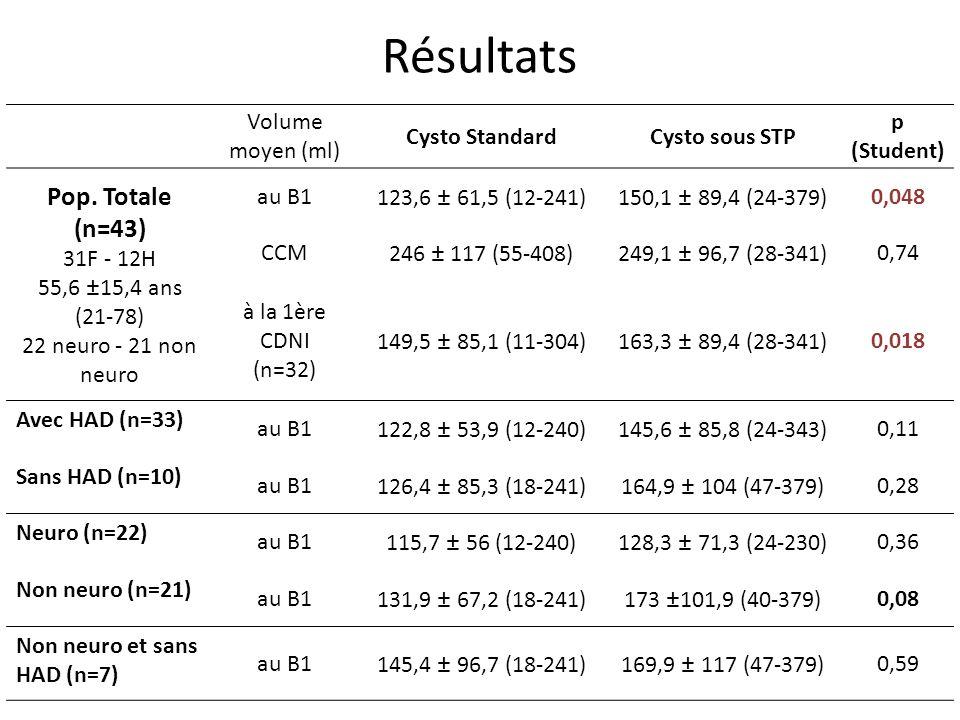 Volume moyen (ml) Cysto StandardCysto sous STP p (Student) Pop. Totale (n=43) 31F - 12H 55,6 ±15,4 ans (21-78) 22 neuro - 21 non neuro au B1123,6 ± 61