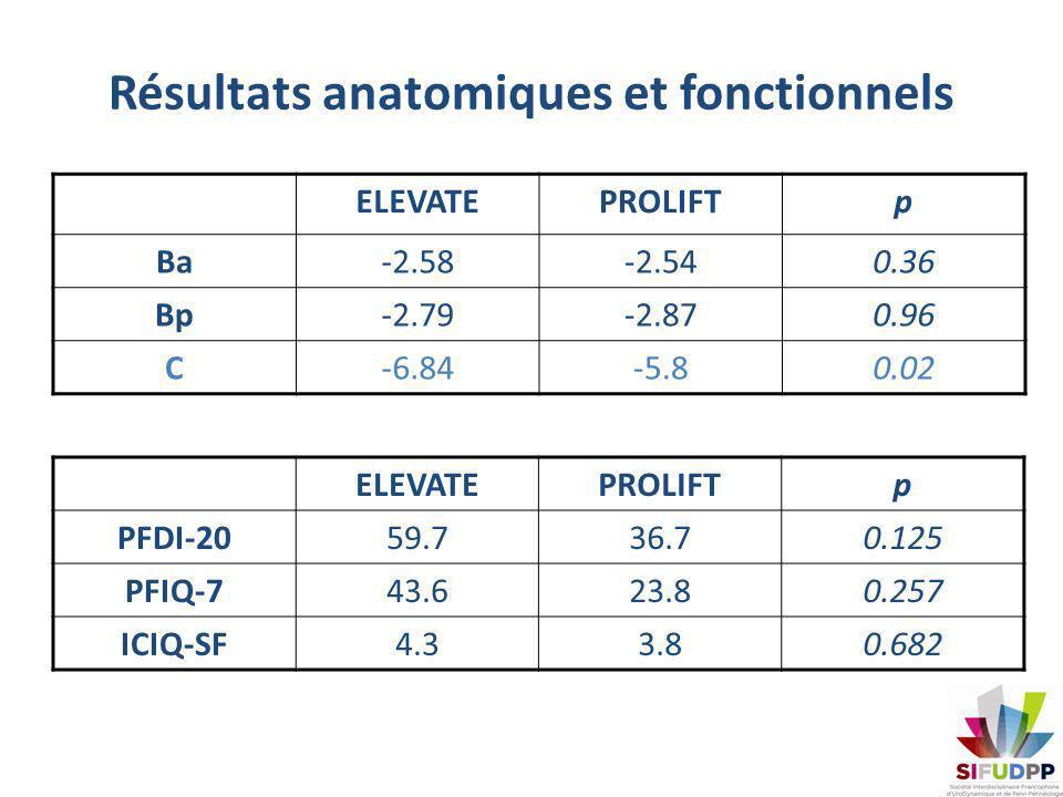 Résultats - Complications ELEVATE (n=39) n (%) PROLFIT (n=29) n (%) p Infection2 (5.13)1 (3.4)1 Plaie vésicale2 (5.13)1 (3.4)1 Plaie rectale1 (2.5)01 Exposition de prothèse 1 (2.5)4 (13.8)0.15 Granulome01 (3.4)0.43 Pas de différence sur les douleurs post-opératoires