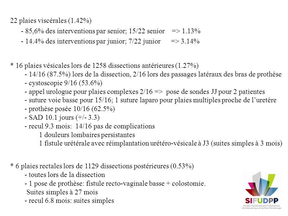 22 plaies viscérales (1.42%) - 85,6% des interventions par senior; 15/22 senior => 1.13% - 14.4% des interventions par junior; 7/22 junior => 3.14% *