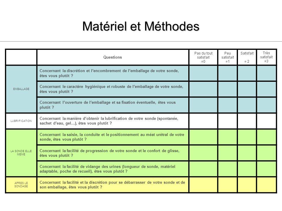 Matériel et Méthodes Questions Pas du tout satisfait =0 Peu satisfait =1 Satisfait = 2 Très satisfait =3 EMBALLAGE Concernant la discrétion et lencomb