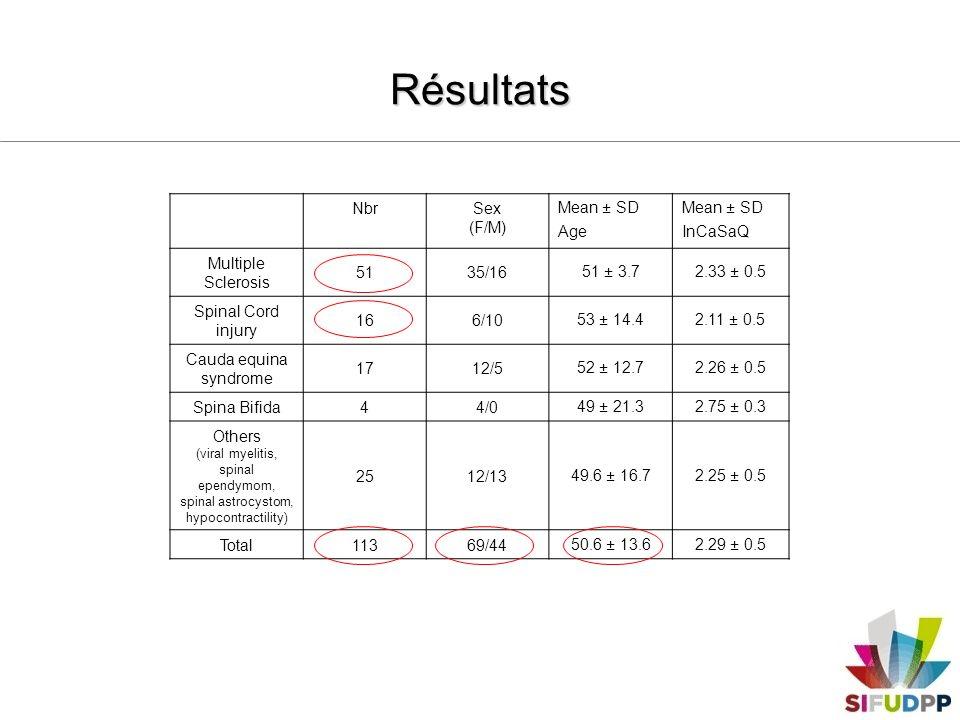 Résultats Entretiens structurés: Compréhension et acceptation bonnes Reproductibilité bonne (CCI=0.73, p< 0.01) Cohérence externe: –Score moyen supérieur ou égal à 2 corrélé à une EVA satisfaction > 7/10 –Score InCaSaQ élevé (satisfaction élevée), score Qualiveen bas (bonne qualité de vie) Cohérence interne: –Coefficient alpha de Cronbach = 0.88 Outil valide Évaluation de la satisfaction des patients pour leur sonde urinaire