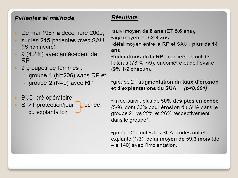 Conclusion : Le SUA nest pas une contre indication chez la patiente aux antécédents de RP selon nous.